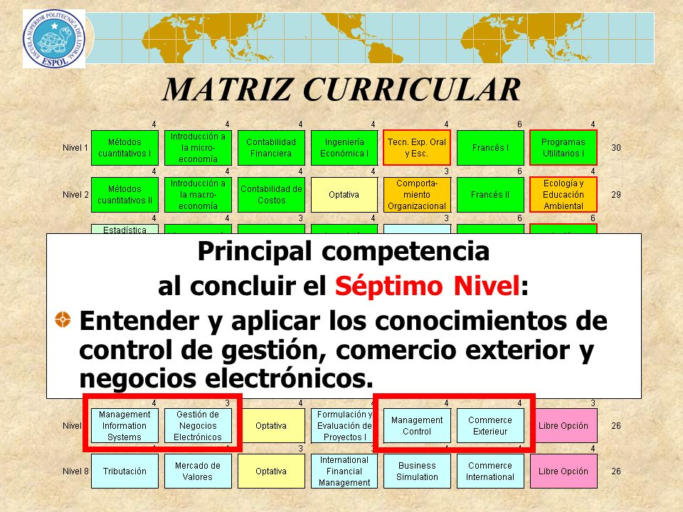 MATRIZ CURRICULAR Principal competencia al concluir el Séptimo Nivel: Entender y aplicar los conocimientos de control de gestión, comercio exterior y