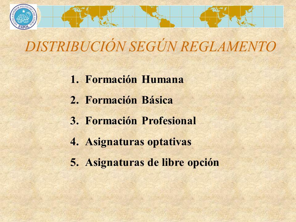 DISTRIBUCIÓN SEGÚN REGLAMENTO 1.Formación Humana 2.Formación Básica 3.Formación Profesional 4.Asignaturas optativas 5.Asignaturas de libre opción