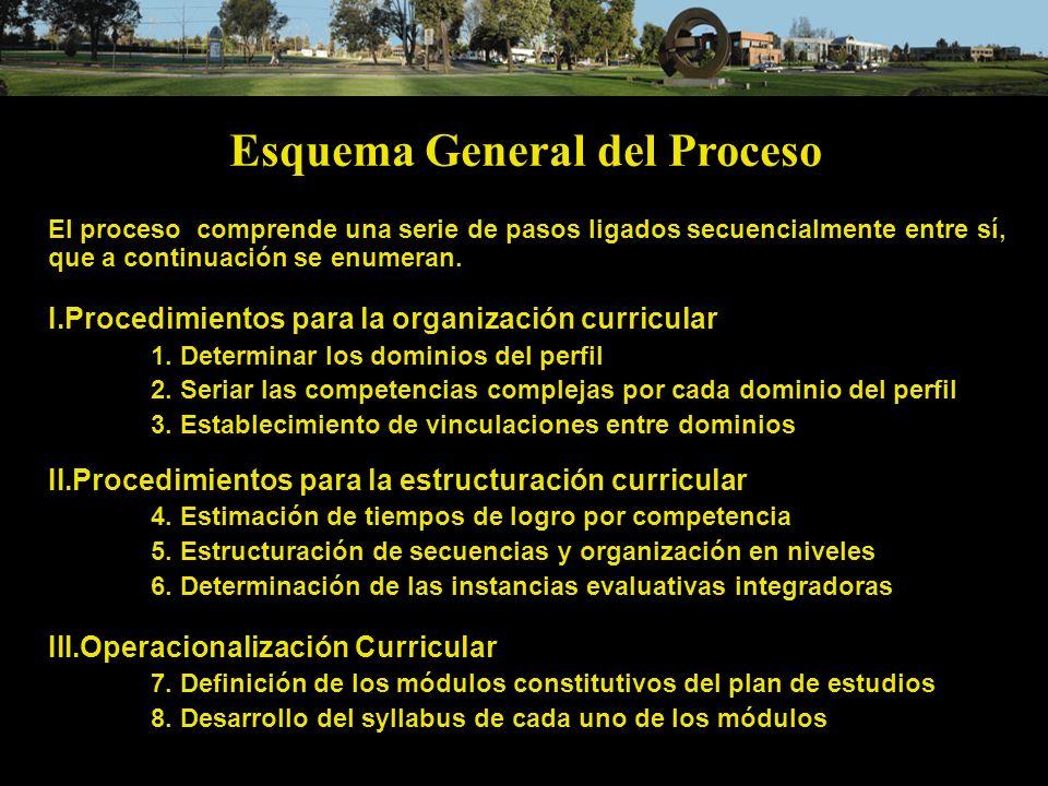 Esquema General del Proceso El proceso comprende una serie de pasos ligados secuencialmente entre sí, que a continuación se enumeran. I.Procedimientos