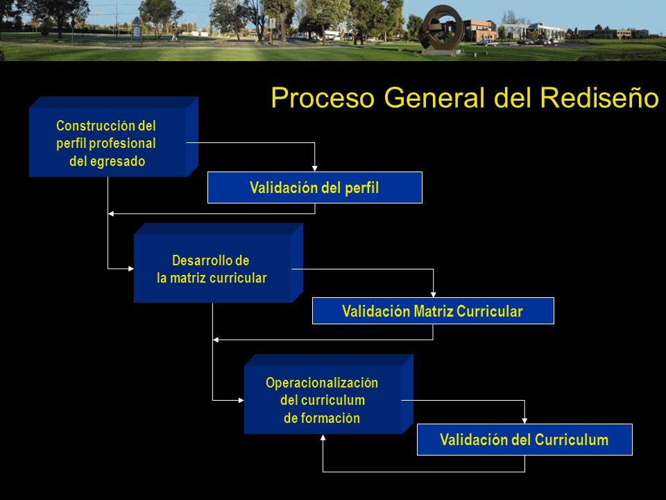 Proceso General del Rediseño Construcción del perfil profesional del egresado Desarrollo de la matriz curricular Operacionalización del curriculum de