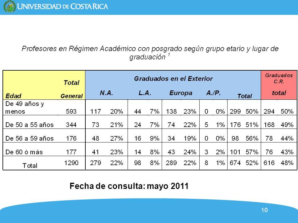 10 Fecha de consulta: mayo 2011
