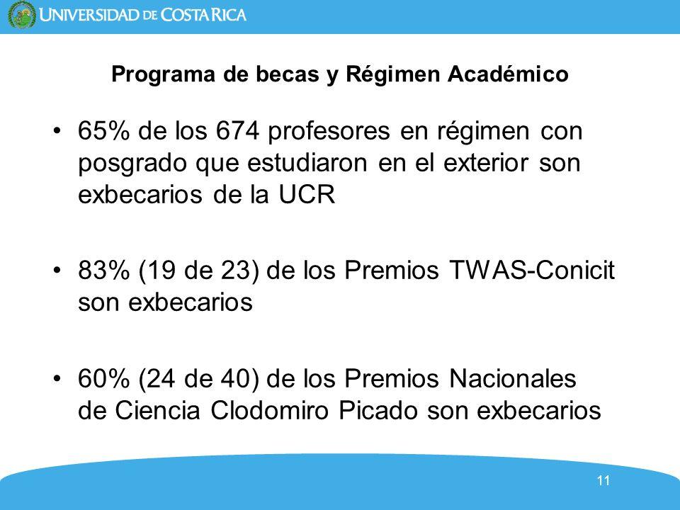 11 Programa de becas y Régimen Académico 65% de los 674 profesores en régimen con posgrado que estudiaron en el exterior son exbecarios de la UCR 83% (19 de 23) de los Premios TWAS-Conicit son exbecarios 60% (24 de 40) de los Premios Nacionales de Ciencia Clodomiro Picado son exbecarios