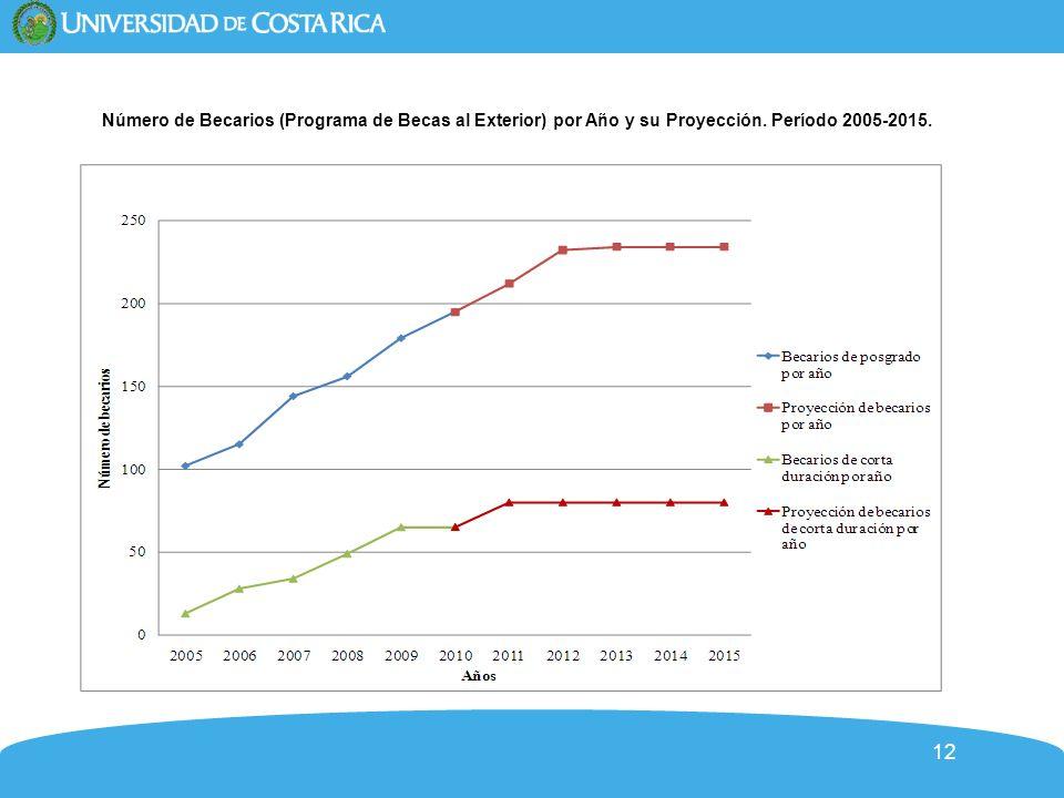 12 Número de Becarios (Programa de Becas al Exterior) por Año y su Proyección. Período 2005-2015.