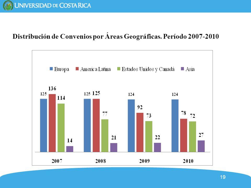 19 Distribución de Convenios por Áreas Geográficas. Período 2007-2010
