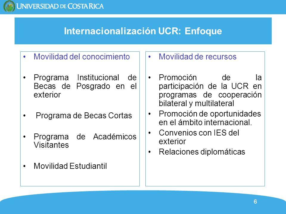 6 Internacionalización UCR: Enfoque Movilidad del conocimiento Programa Institucional de Becas de Posgrado en el exterior Programa de Becas Cortas Programa de Académicos Visitantes Movilidad Estudiantil Movilidad de recursos Promoción de la participación de la UCR en programas de cooperación bilateral y multilateral Promoción de oportunidades en el ámbito internacional.