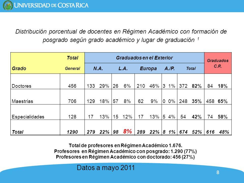 8 Distribución porcentual de docentes en Régimen Académico con formación de posgrado según grado académico y lugar de graduación 1 TotalGraduados en el Exterior Graduados C.R.