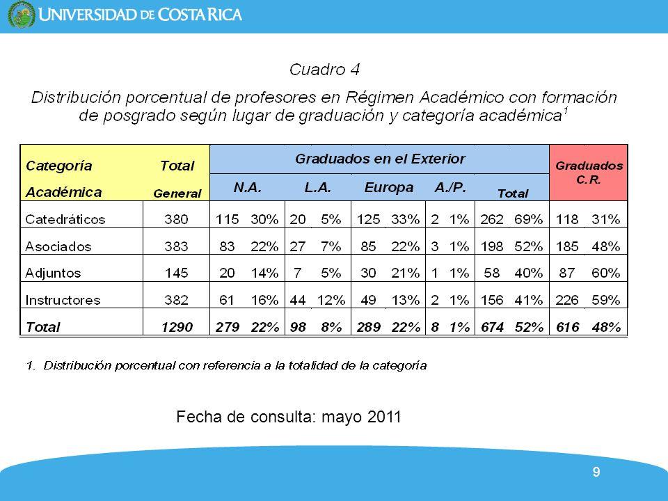 9 Fecha de consulta: mayo 2011