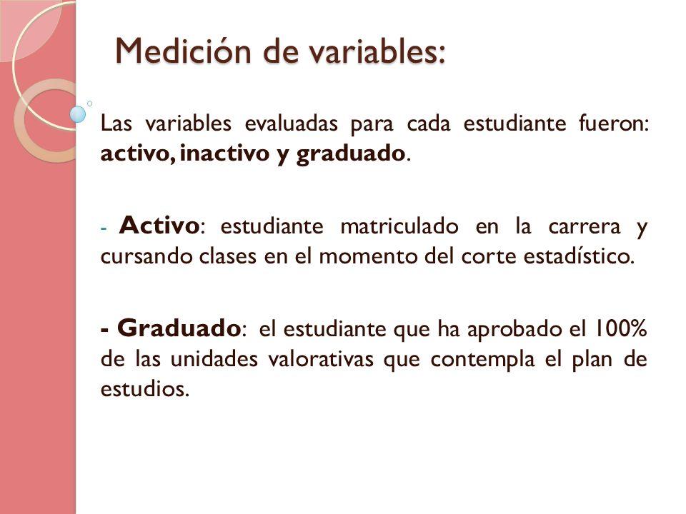 Medición de variables: Las variables evaluadas para cada estudiante fueron: activo, inactivo y graduado. - Activo : estudiante matriculado en la carre