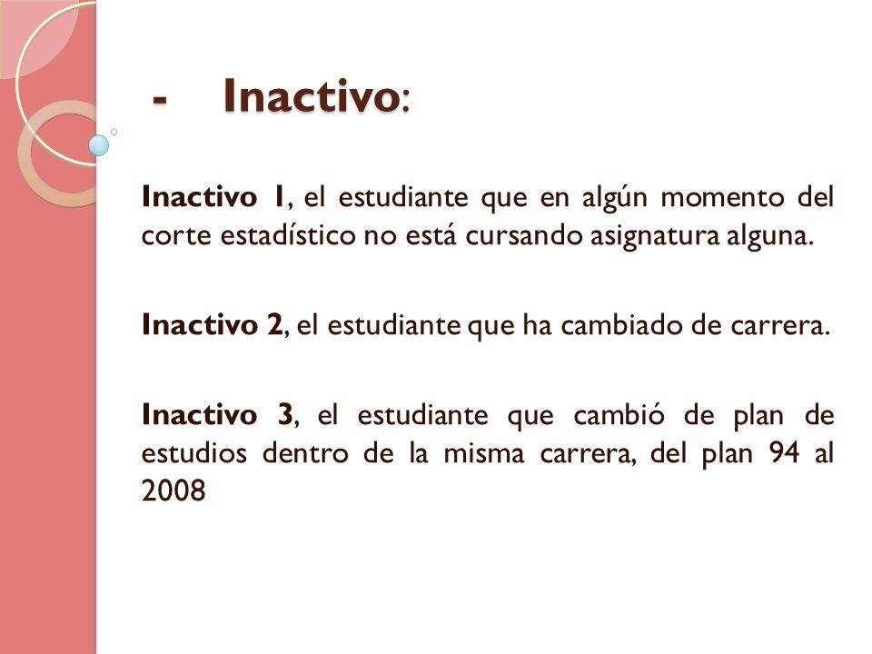 - Inactivo : Inactivo 1, el estudiante que en algún momento del corte estadístico no está cursando asignatura alguna. Inactivo 2, el estudiante que ha