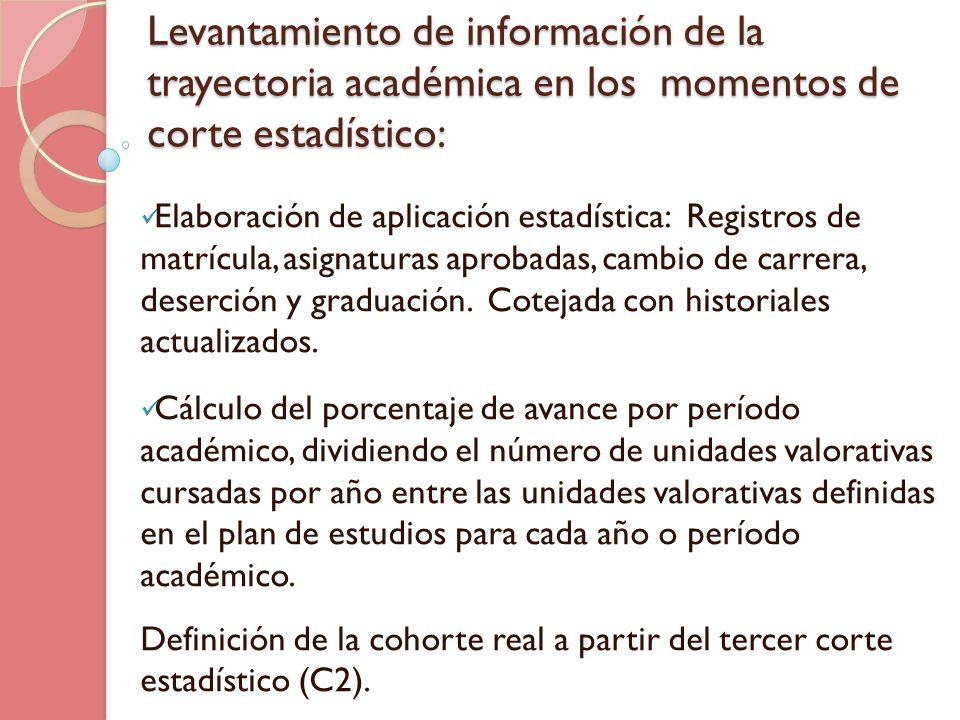 Levantamiento de información de la trayectoria académica en los momentos de corte estadístico: Elaboración de aplicación estadística: Registros de mat