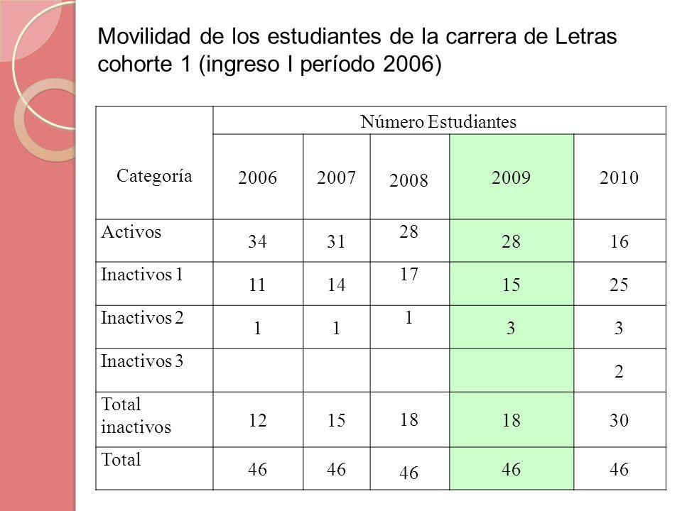 Categoría Número Estudiantes 20062007 2008 20092010 Activos 3431 28 16 Inactivos 1 1114 17 1525 Inactivos 2 11 1 33 Inactivos 3 2 Total inactivos 1215
