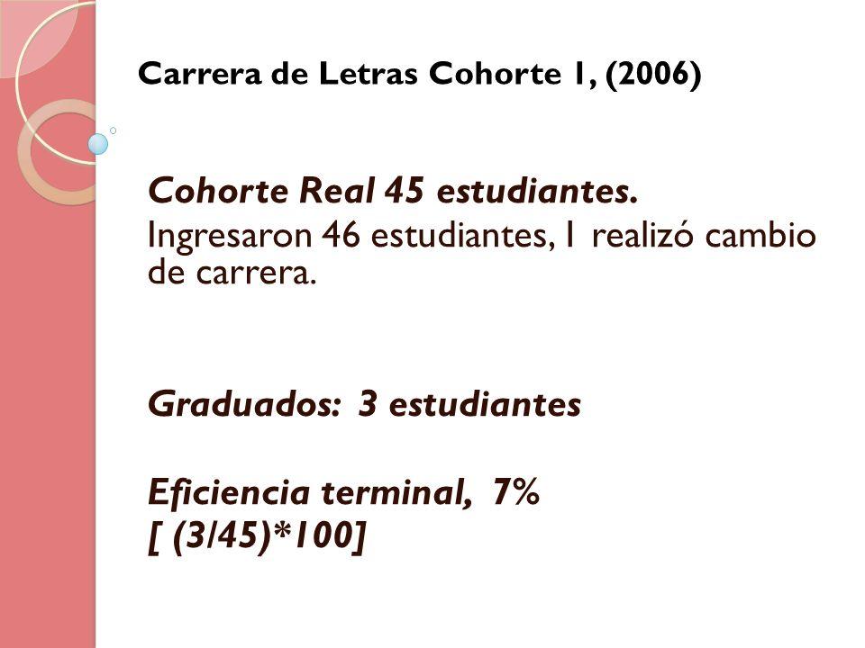Cohorte Real 45 estudiantes. Ingresaron 46 estudiantes, 1 realizó cambio de carrera. Graduados: 3 estudiantes Eficiencia terminal, 7% [ (3/45)*100] Ca