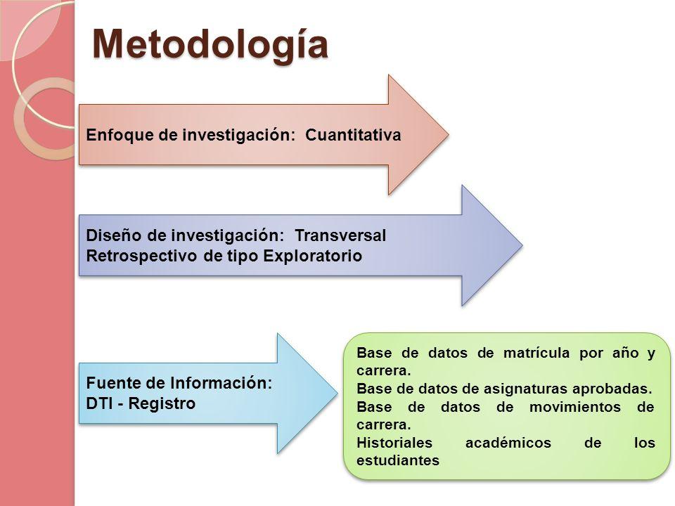 Metodología Enfoque de investigación: Cuantitativa Diseño de investigación: Transversal Retrospectivo de tipo Exploratorio Fuente de Información: DTI