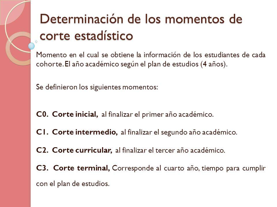 Determinación de los momentos de corte estadístico Momento en el cual se obtiene la información de los estudiantes de cada cohorte. El año académico s