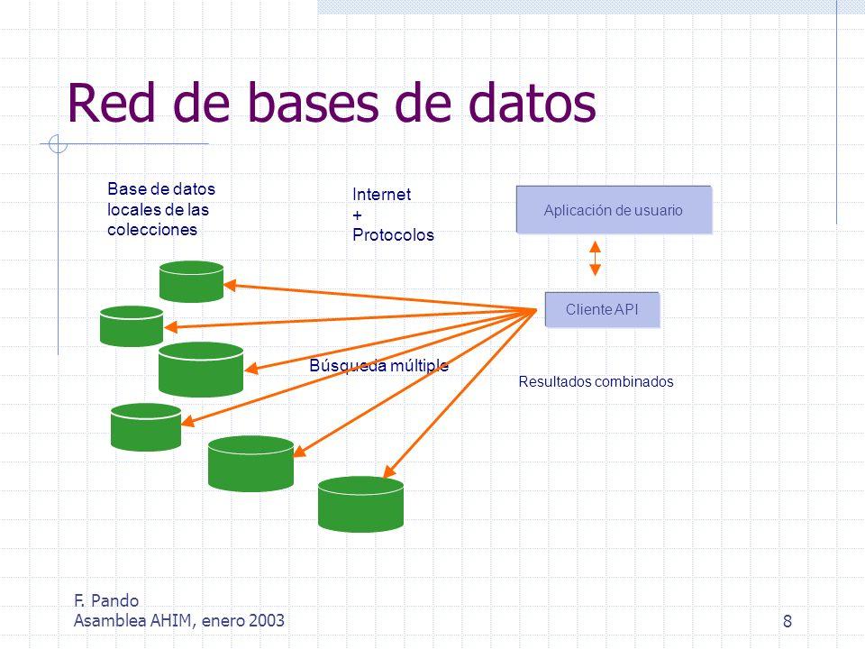 F. Pando Asamblea AHIM, enero 20038 Red de bases de datos Búsqueda múltiple Base de datos locales de las colecciones Internet + Protocolos Resultados