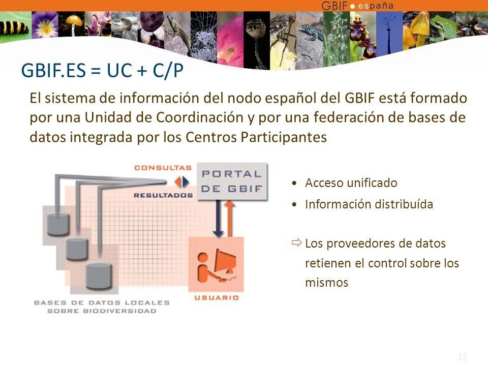 12 El sistema de información del nodo español del GBIF está formado por una Unidad de Coordinación y por una federación de bases de datos integrada por los Centros Participantes GBIF.ES = UC + C/P Acceso unificado Información distribuída Los proveedores de datos retienen el control sobre los mismos