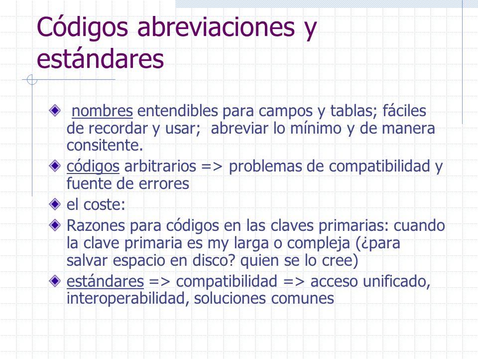 Códigos abreviaciones y estándares nombres entendibles para campos y tablas; fáciles de recordar y usar; abreviar lo mínimo y de manera consitente.