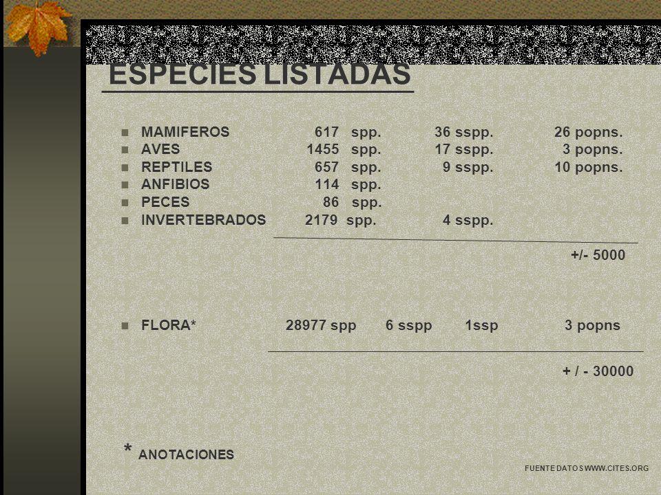 ESPECIES LISTADAS MAMIFEROS 617 spp. 36 sspp. 26 popns. AVES 1455 spp. 17 sspp. 3 popns. REPTILES 657 spp. 9 sspp. 10 popns. ANFIBIOS 114 spp. PECES 8