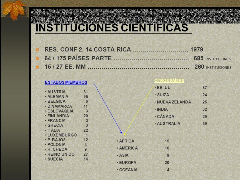 INSTITUCIONES CIENTÍFICAS RES. CONF 2. 14 COSTA RICA ………………………. 1979 64 / 175 PAÍSES PARTE ……………………………….. 685 INSTITUCIONES 15 / 27 EE. MM ……………………………