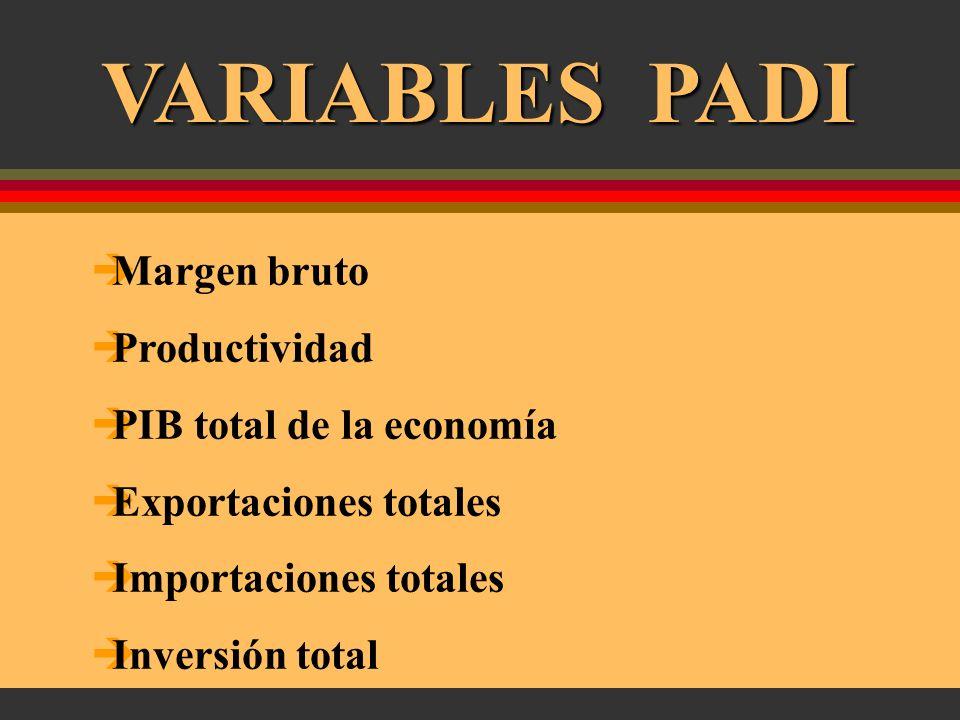 Empleo Salarios Valor bruto de producción Valor agregado Exportaciones industriales Importaciones industriales Inversión industrial VARIABLES PADI