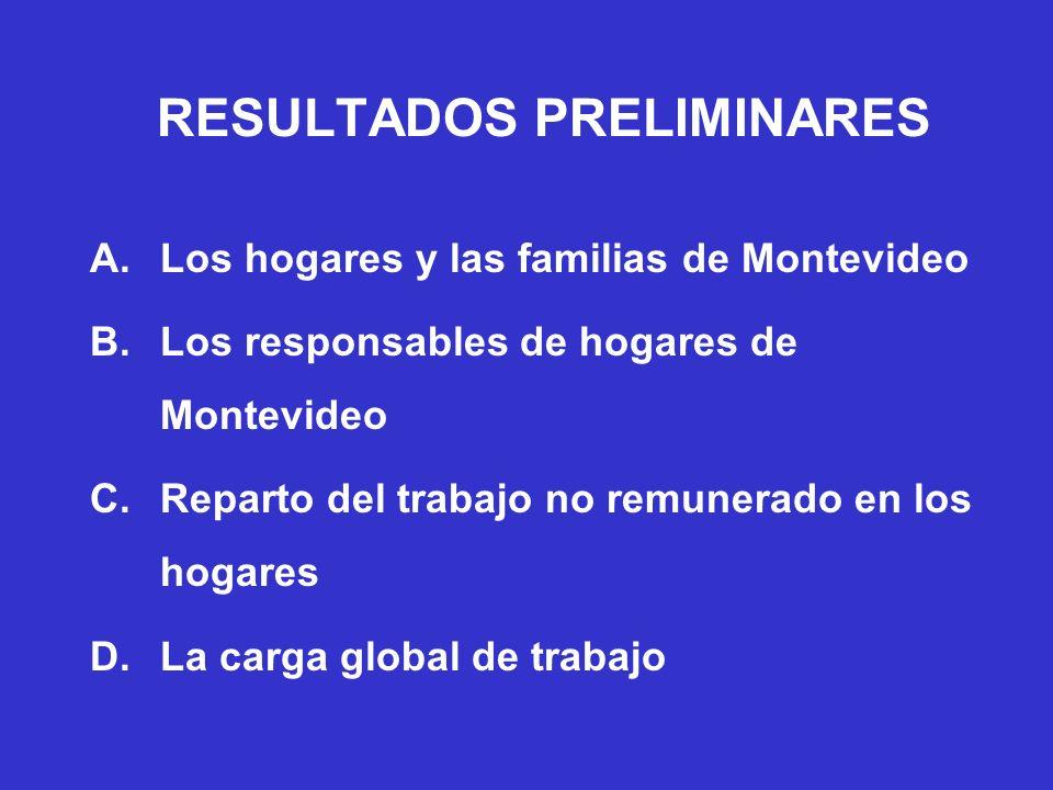 Tipos de hogares en Montevideo NO FAMILIAS 15% UNIPERSONALES Mayores de 65 años 7% Menores de 65 años 7% AMIGOS/ESTUDIANTES 1% FAMILIARES 85% PAREJAS SIN HIJOS Los dos o uno mayor de 65 años 7,5% Los dos menores de 65 años 6% PAREJA CON HIJOS Al menos un hijo menor de 18 años 29% Con ningún hijo menor de 18 años 10% MONOPARENTAL Con hijos de menos de 18 años 5% Con ningún hijo menor de 18 años 5% ABUELOS/AS CON NIETOS 1,5% PARIENTES (hermanos, etc.) 1,5% FILIOPARENTAL 4% TRIGENERACIONAL 13,5% OTROS 2%