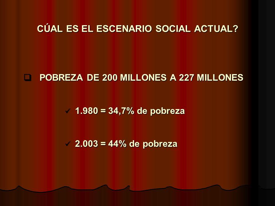 1. ESCENARIO SOCIAL ACTUAL 2. AVANCES DE LA INVESTIGACION 3. EL CASO ARGENTINO 4. LAS POLITICAS ANTIPOBREZA ACTUALES 5. DOS CASOS ARGENTINOS 6. LUCES