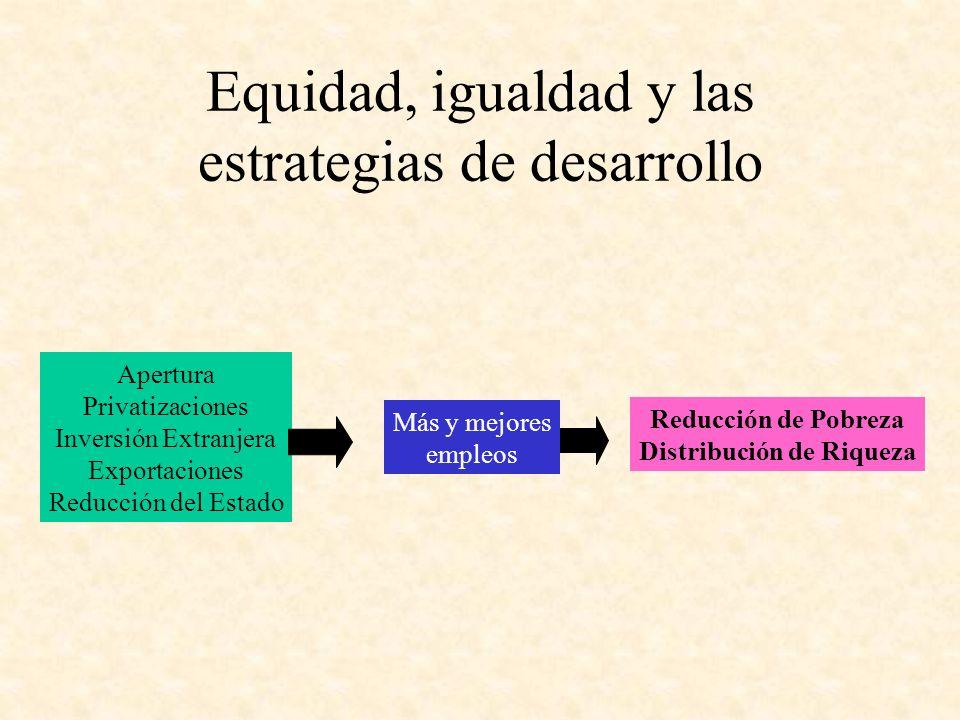 Equidad, igualdad y las estrategias de desarrollo Apertura Privatizaciones Inversión Extranjera Exportaciones Reducción del Estado Más y mejores emple
