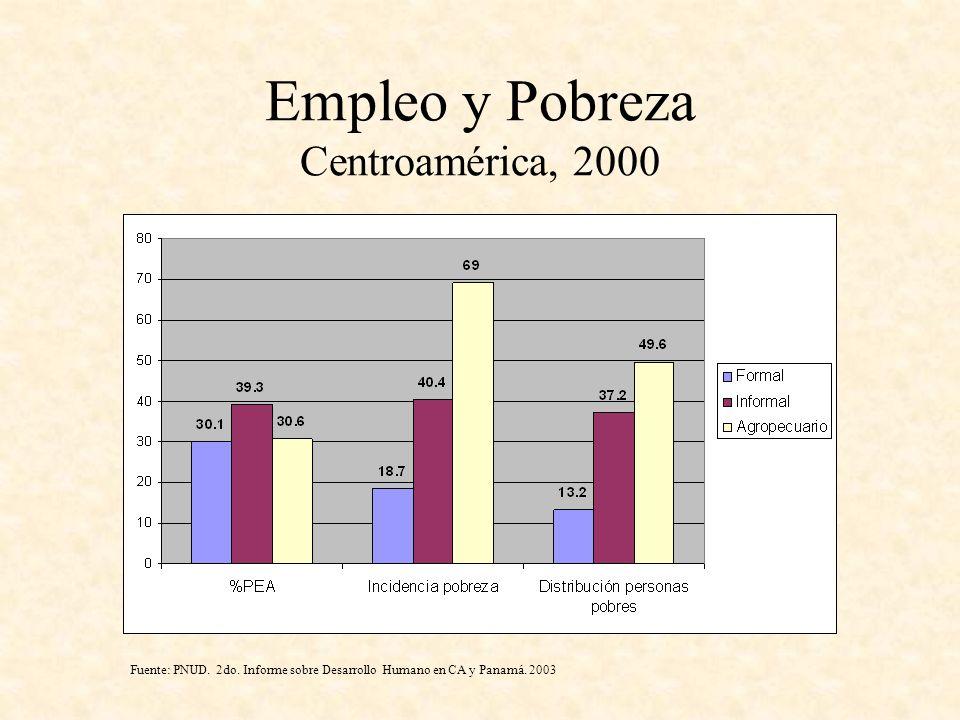 Empleo y Pobreza Centroamérica, 2000 Fuente: PNUD. 2do. Informe sobre Desarrollo Humano en CA y Panamá. 2003