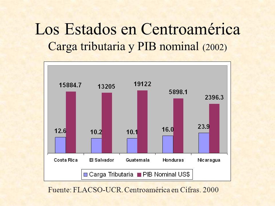 Los Estados en Centroamérica Carga tributaria y PIB nominal (2002) Fuente: FLACSO-UCR. Centroamérica en Cifras. 2000