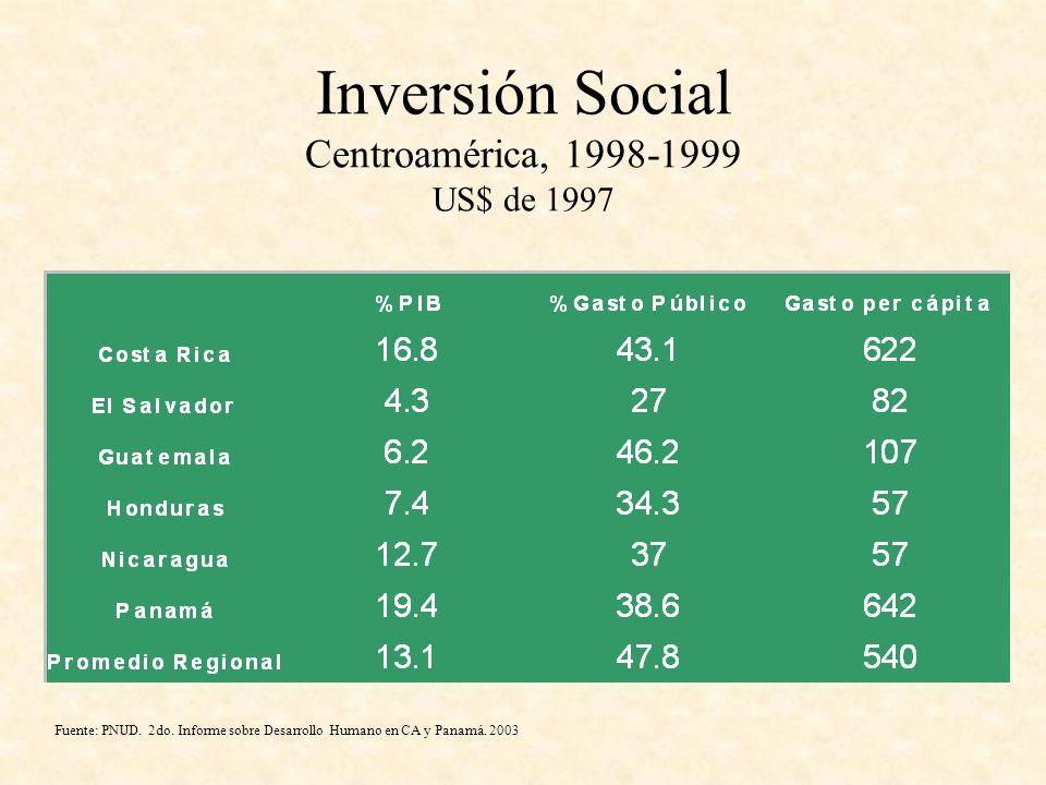 Inversión Social Centroamérica, 1998-1999 US$ de 1997 Fuente: PNUD. 2do. Informe sobre Desarrollo Humano en CA y Panamá. 2003