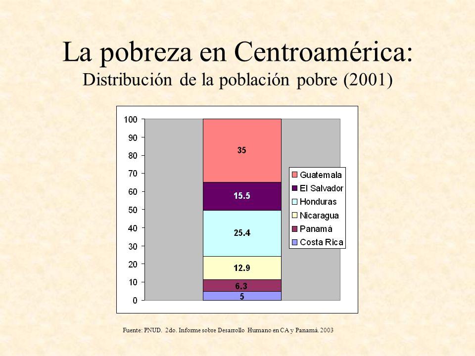 La pobreza en Centroamérica: Distribución de la población pobre (2001) Fuente: PNUD. 2do. Informe sobre Desarrollo Humano en CA y Panamá. 2003