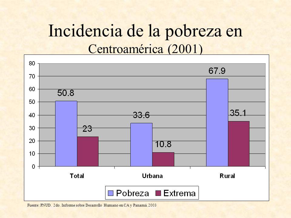 Incidencia de la pobreza en Centroamérica (2001) Fuente: PNUD. 2do. Informe sobre Desarrollo Humano en CA y Panamá. 2003