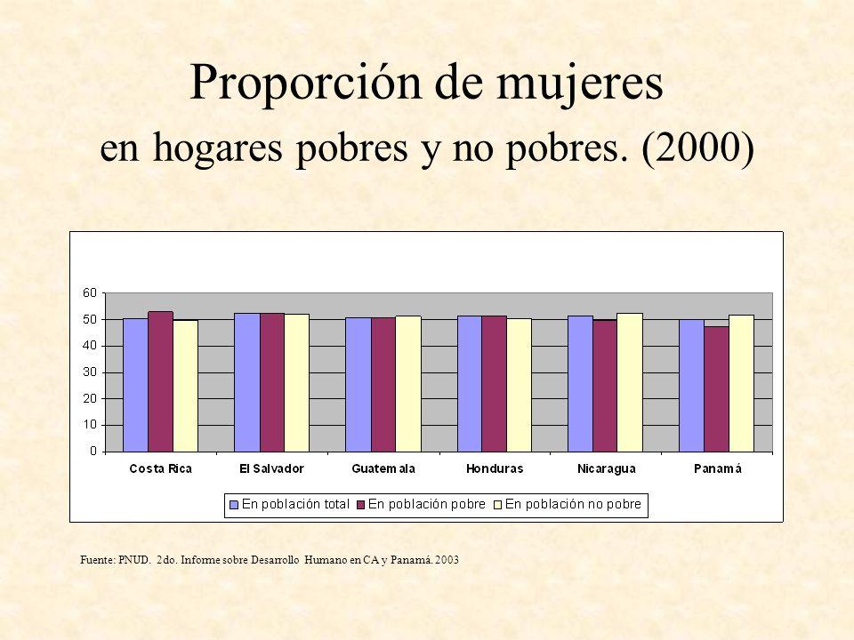 Proporción de mujeres en hogares pobres y no pobres. (2000) Fuente: PNUD. 2do. Informe sobre Desarrollo Humano en CA y Panamá. 2003