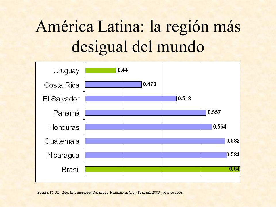 América Latina: la región más desigual del mundo Fuente: PNUD. 2do. Informe sobre Desarrollo Humano en CA y Panamá. 2003 y Franco 2003.
