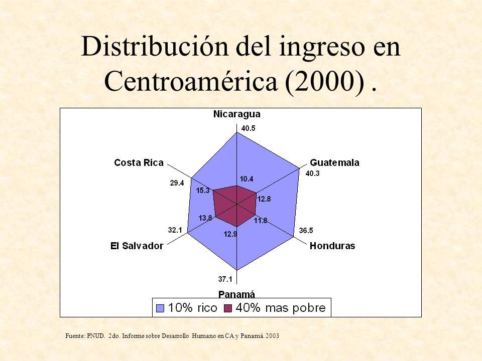 Distribución del ingreso en Centroamérica (2000). Fuente: PNUD. 2do. Informe sobre Desarrollo Humano en CA y Panamá. 2003