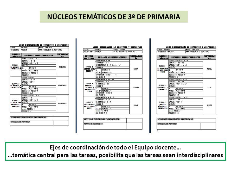 NÚCLEOS TEMÁTICOS DE 3º DE PRIMARIA Ejes de coordinación de todo el Equipo docente… …temática central para las tareas, posibilita que las tareas sean