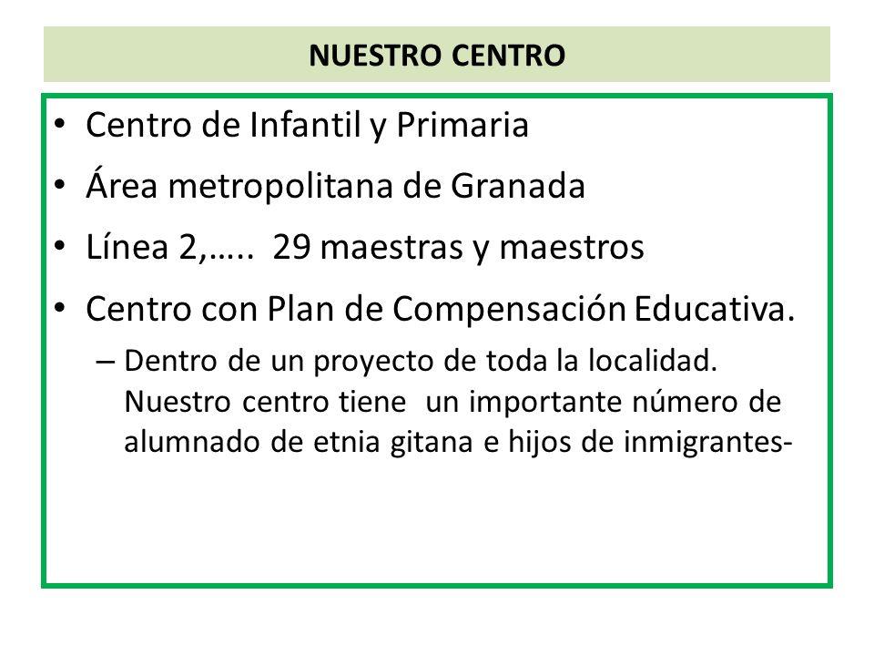 NUESTRO CENTRO Centro de Infantil y Primaria Área metropolitana de Granada Línea 2,….. 29 maestras y maestros Centro con Plan de Compensación Educativ