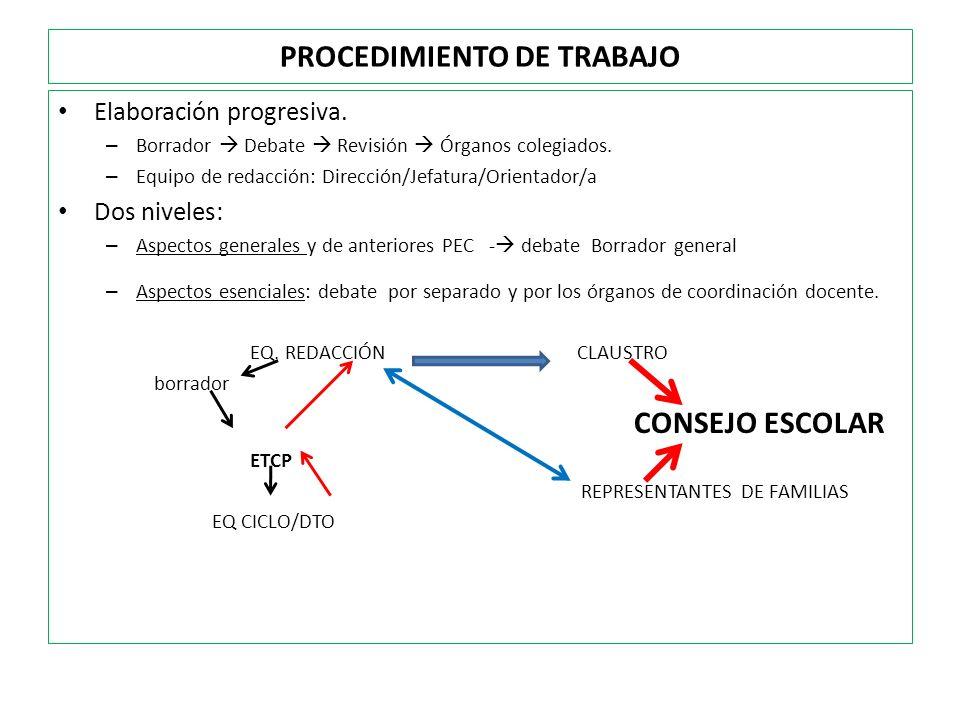 PROCEDIMIENTO DE TRABAJO Elaboración progresiva. – Borrador Debate Revisión Órganos colegiados. – Equipo de redacción: Dirección/Jefatura/Orientador/a