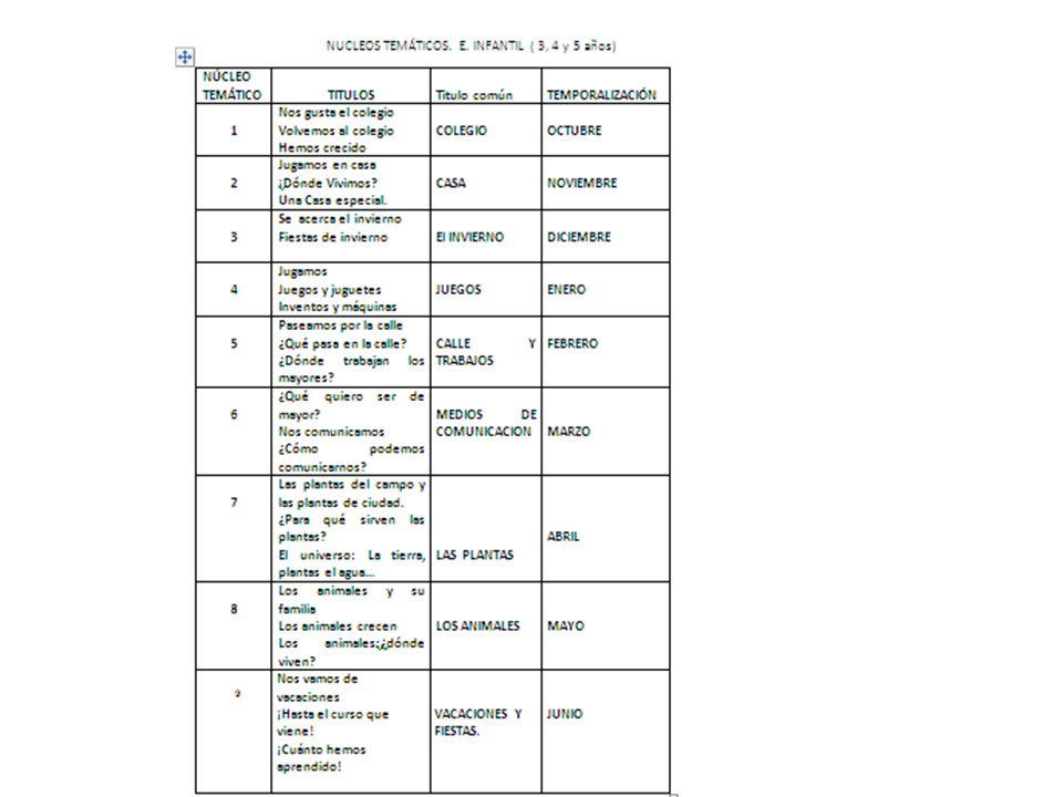 NÚCLEOS TEMÁTICOS DE 3º DE PRIMARIA Ejes de coordinación de todo el Equipo docente… …temática central para las tareas, posibilita que las tareas sean interdisciplinares