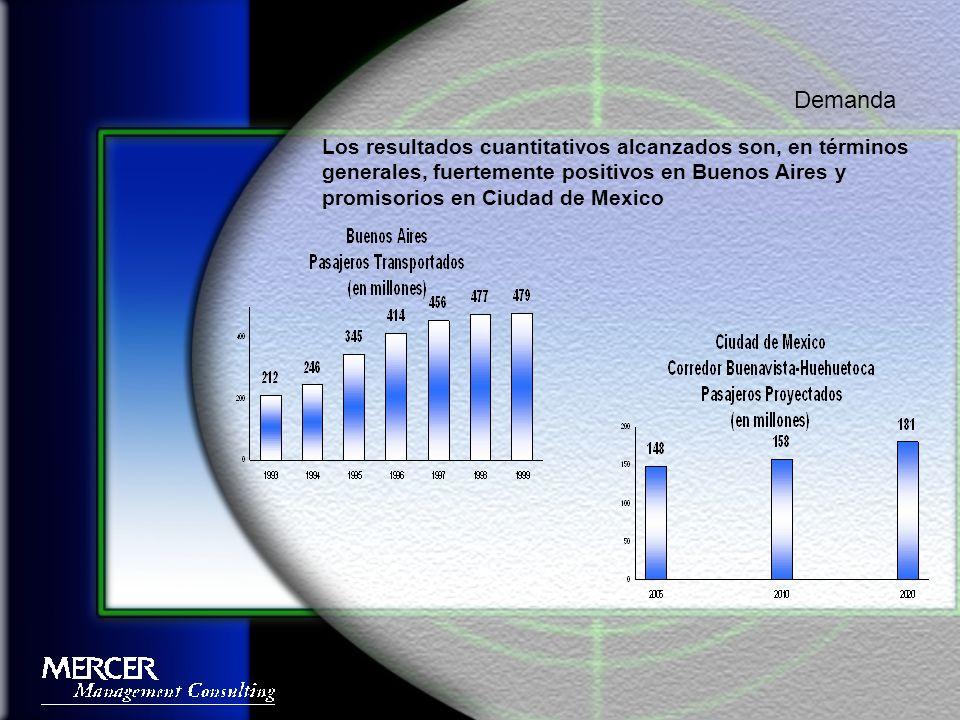 Los resultados cuantitativos alcanzados son, en términos generales, fuertemente positivos en Buenos Aires y promisorios en Ciudad de Mexico Demanda