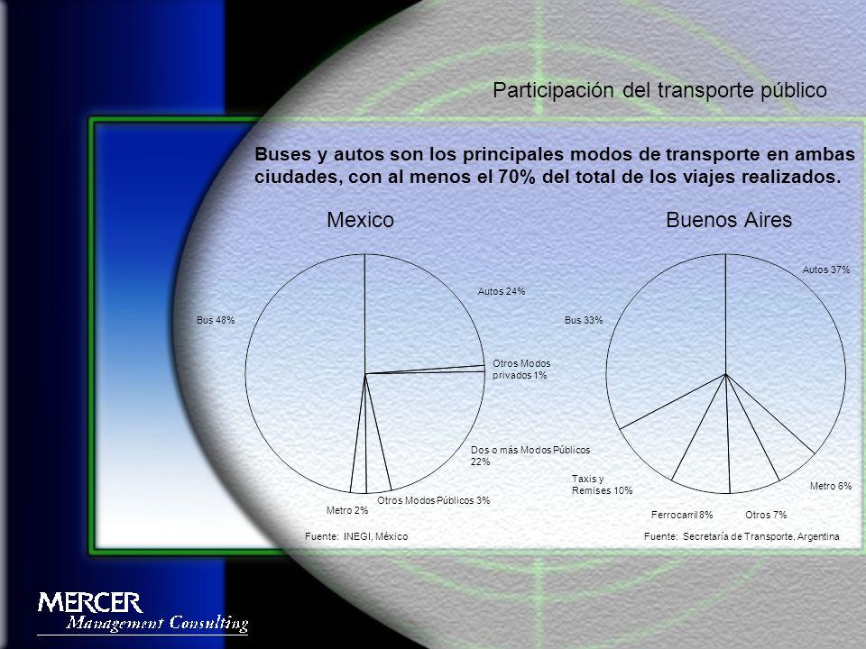 El nivel del subsidio operativo ha decrecido sensiblemente en Buenos Aires.