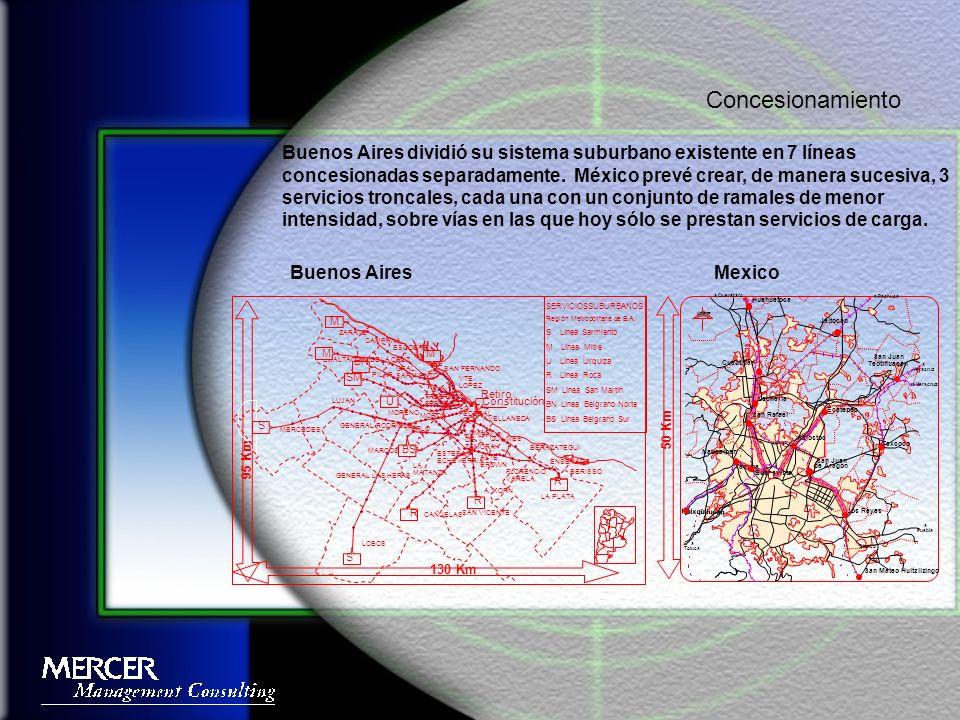 Buenos Aires dividió su sistema suburbano existente en 7 líneas concesionadas separadamente.