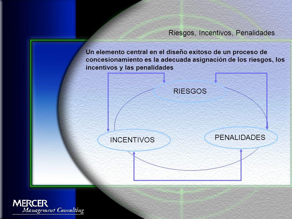 Un elemento central en el diseño exitoso de un proceso de concesionamiento es la adecuada asignación de los riesgos, los incentivos y las penalidades Riesgos, Incentivos, Penalidades RIESGOS INCENTIVOS PENALIDADES