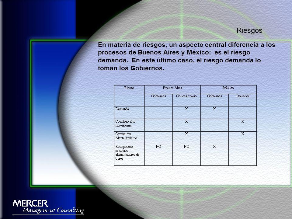 En materia de riesgos, un aspecto central diferencia a los procesos de Buenos Aires y México: es el riesgo demanda.