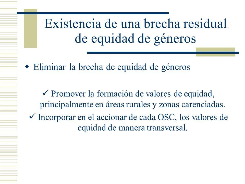 Existencia de una brecha residual de equidad de géneros Eliminar la brecha de equidad de géneros Promover la formación de valores de equidad, principa