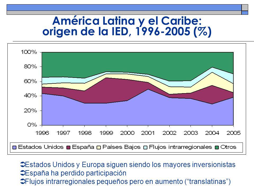 América Latina y el Caribe: origen de la IED, 1996-2005 (%) Estados Unidos y Europa siguen siendo los mayores inversionistas España ha perdido partici