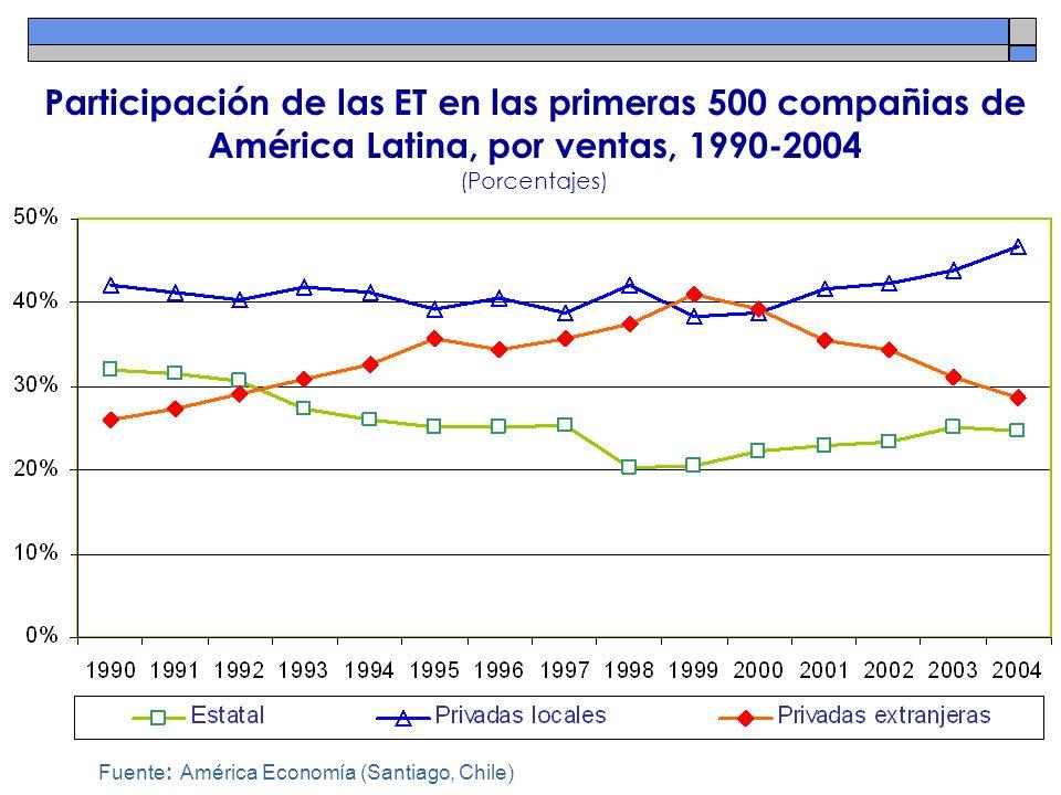 Participación de las ET en las primeras 500 compañias de América Latina, por ventas, 1990-2004 (Porcentajes) Fuente: América Economía (Santiago, Chile