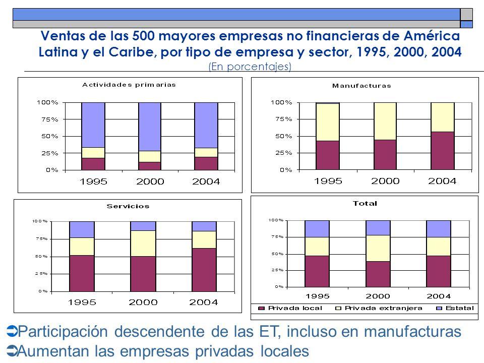 Ventas de las 500 mayores empresas no financieras de América Latina y el Caribe, por tipo de empresa y sector, 1995, 2000, 2004 (En porcentajes) Parti