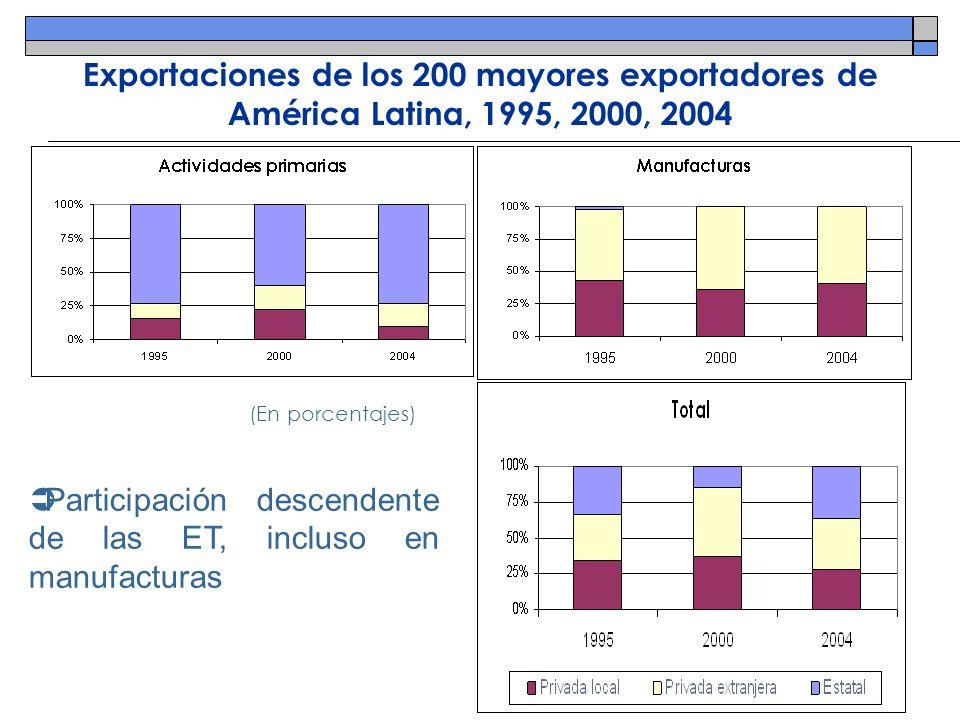 Exportaciones de los 200 mayores exportadores de América Latina, 1995, 2000, 2004 Participación descendente de las ET, incluso en manufacturas (En por