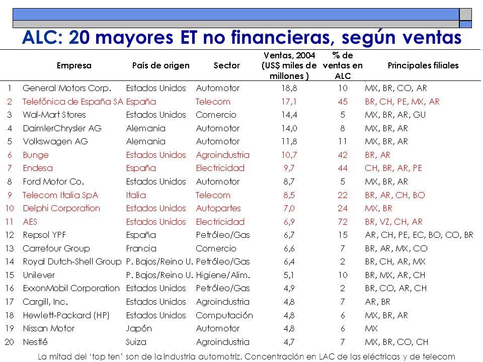 ALC: 20 mayores ET no financieras, según ventas La mitad del top ten son de la industria automotriz. Concentración en LAC de las eléctricas y de telec